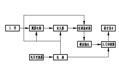 数字电阻应变仪工作原理